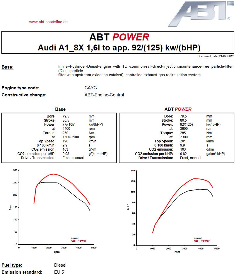 Výkonový graf úpravy ABT Sportsline pro Audi A1