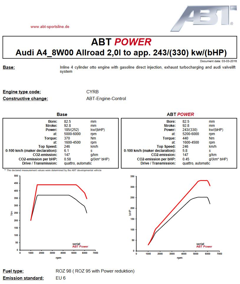 Výkonový graf úpravy ABT Sportsline pro Audi A4