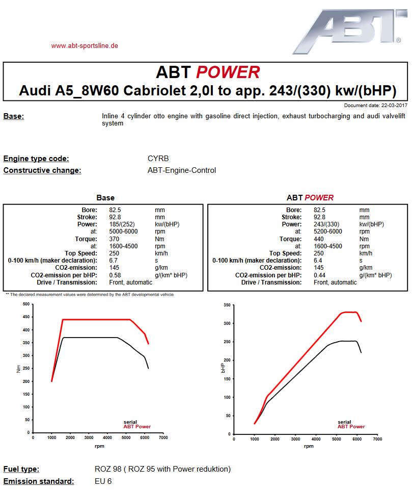 Výkonový graf úpravy ABT Sportsline pro Audi A1 quattro