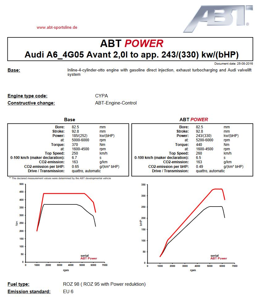Výkonový graf úpravy ABT Sportsline pro Audi A6