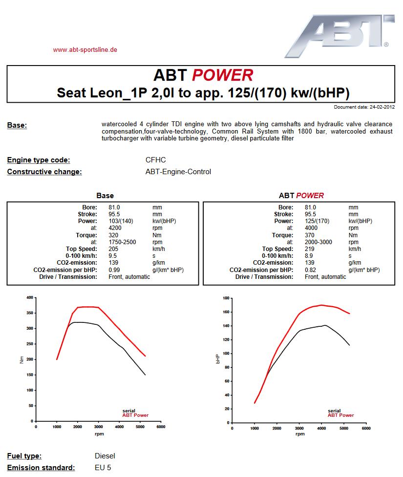Výkonový graf úpravy ABT Sportsline pro Audi RS3