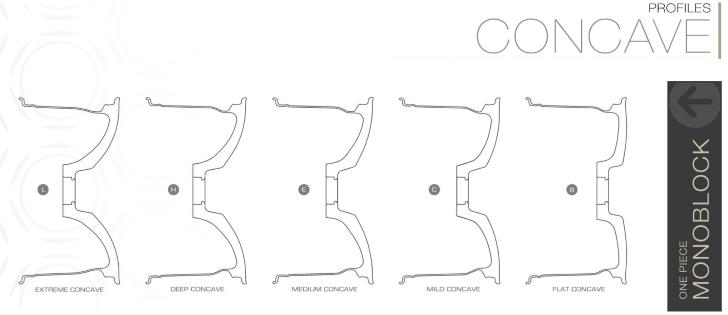 Profily prohloubení kovaných jednodílných kol BC Forged