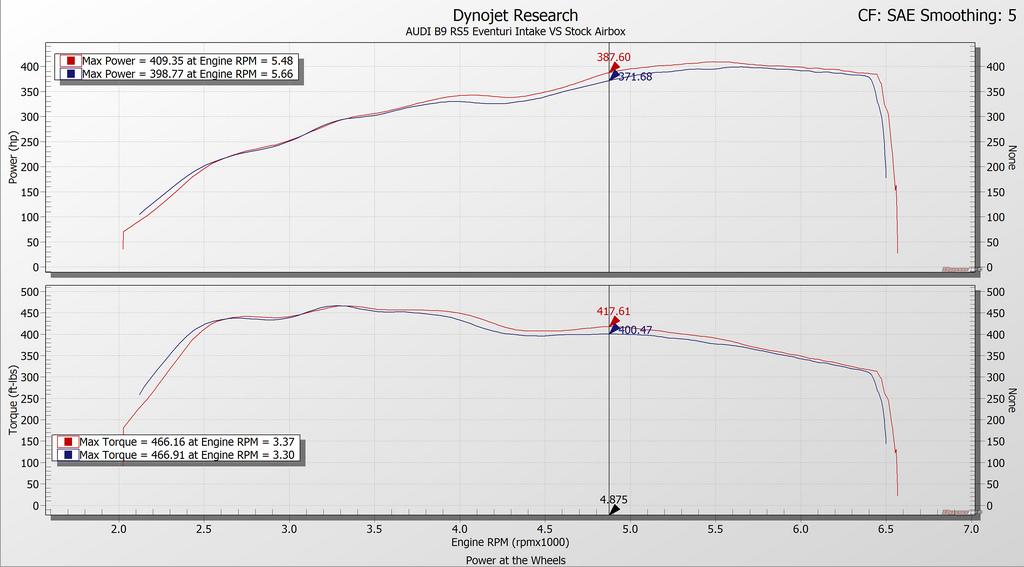 Graf výkonu po instalaci karbonového sání Eventuri