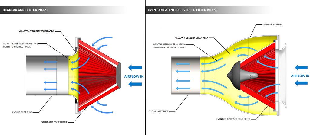 Porovnání proudění vzduchu standardním kónusovým filtrem a filtrem Eventuri