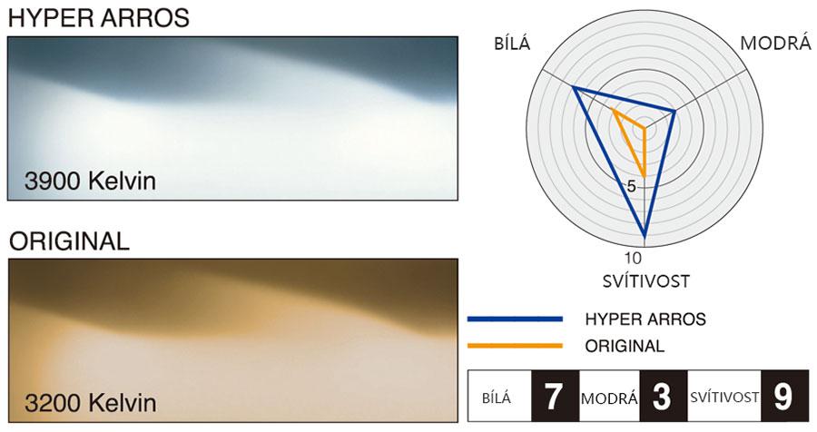 Rozdělení vlastností autožárovek PIAA Hyper Arros
