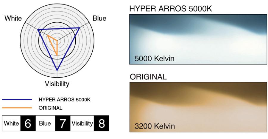 Rozdělení vlastností autožárovek PIAA Hyper Arros 5000K
