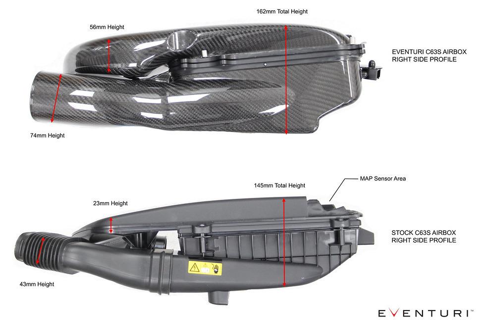 Boční profil airboxů karbonového sání Eventuri pro Mercedes C63S AMG