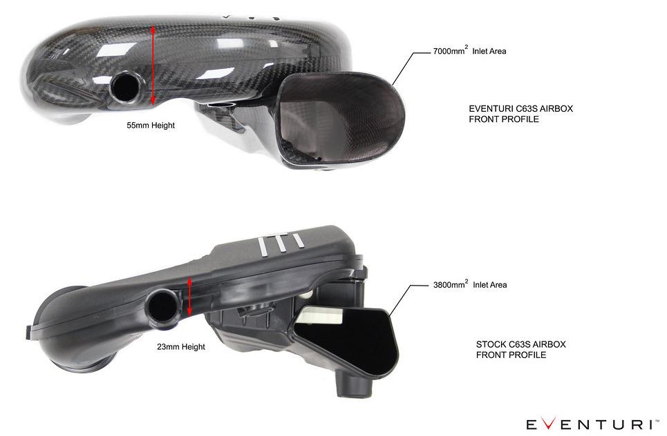 Čelní pohled na airboxy Eventuri pro Mercedes-Benz C63S AMG
