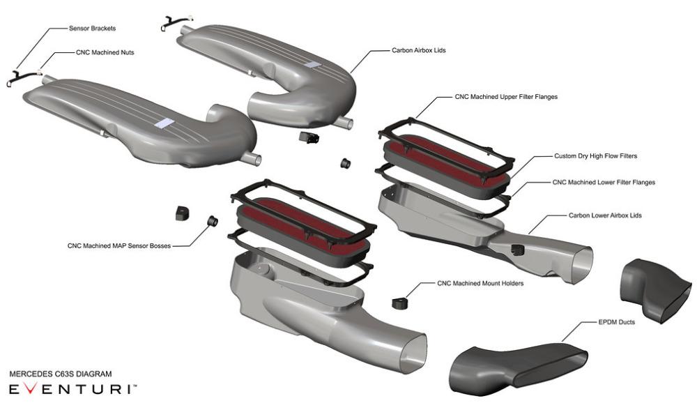 Konstrukce sání Eventuri pro Mercedes-Benz C63S AMG