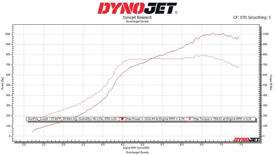 Karbonové sání Eventuri Stage 3 pro Audi RS3 8V