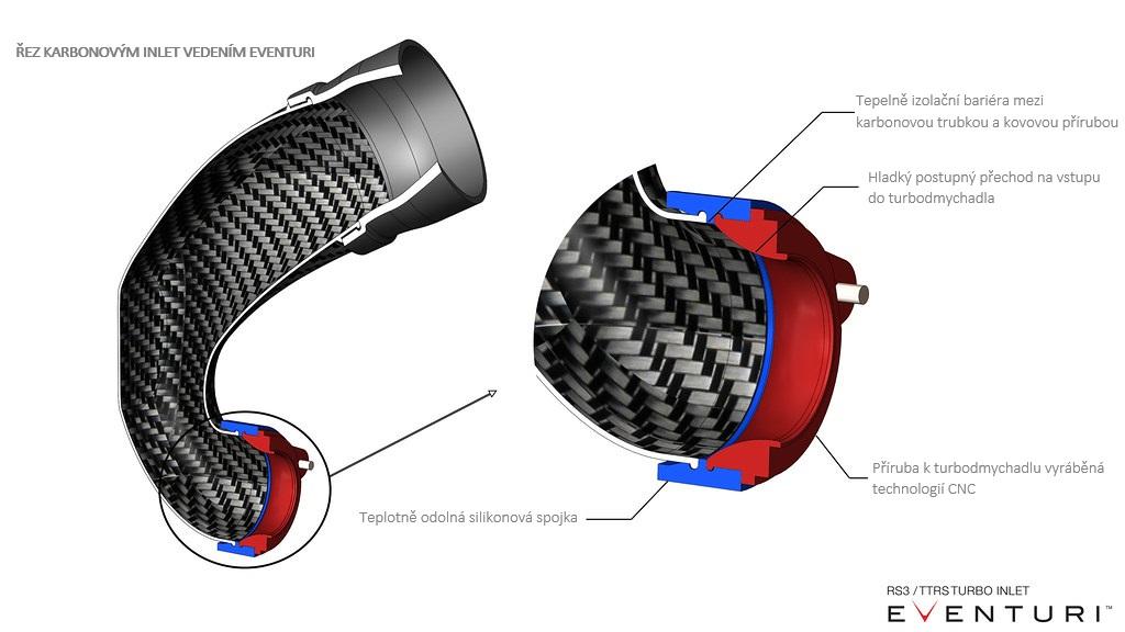 Průřez karbonovým inletem Eventuri pro RS3/TTRS