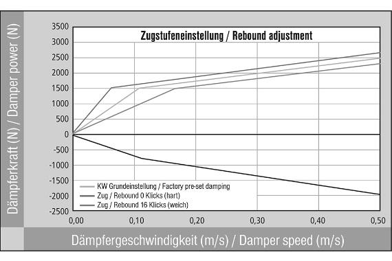 Graf nastavení tuhosti podvozku KW Varianta 2